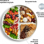 Canada's New & Improved Food Guide: A Dietitian and Cancer Nutrition Coach Weighs In